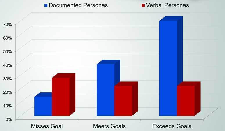 Goal Acquisition With vs. Without Documented Buyer Personas