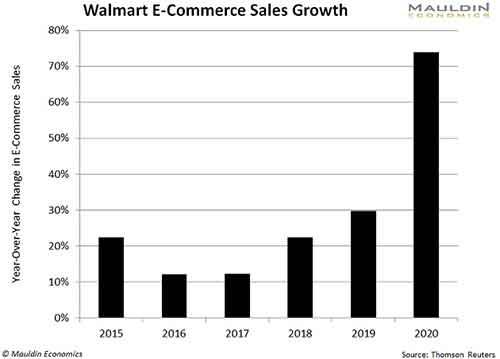 Walmart Ecommerce Sales History