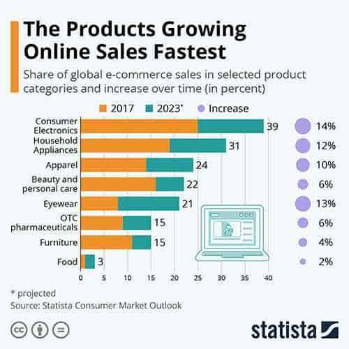 Ecommerce Growth Projections